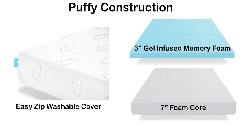 puffy construction