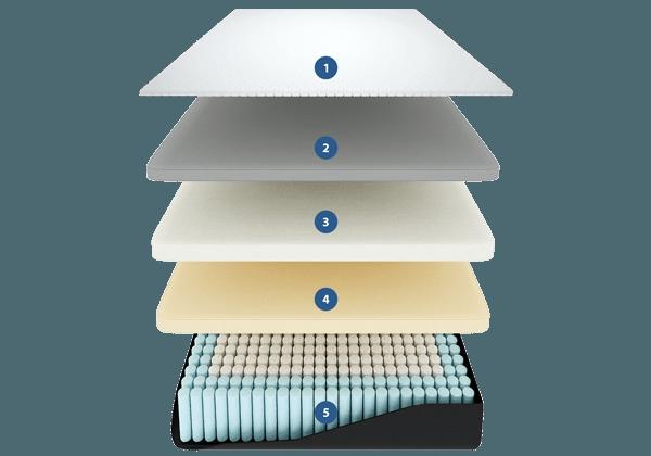 kaya mattress construction